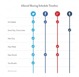 social media sharing schedule