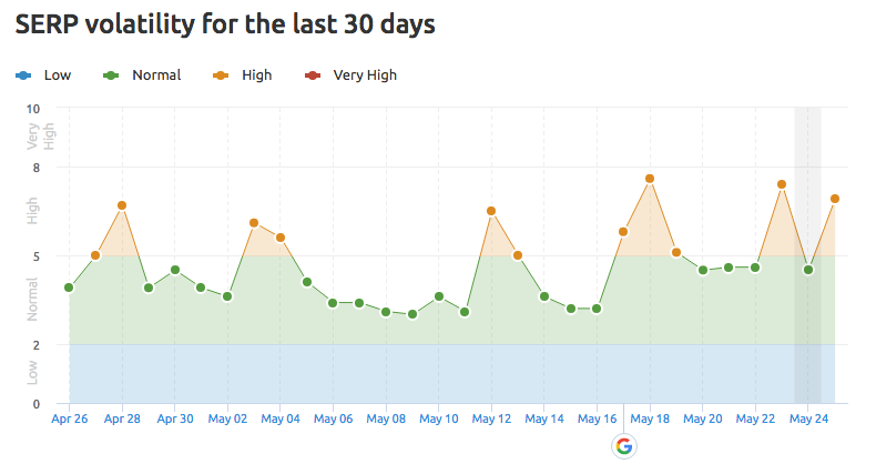 A SEMrush screenshot of May's Google ranking fluctuations