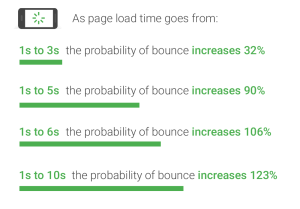 An image showing Google's mobile page speed benchmarks