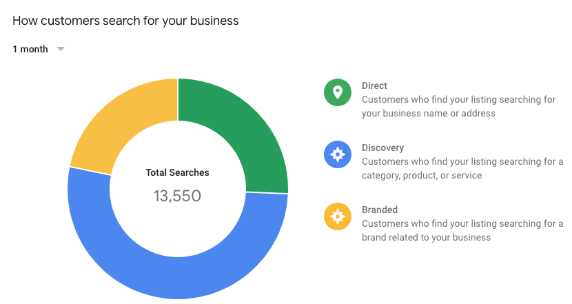 image of google my business insights