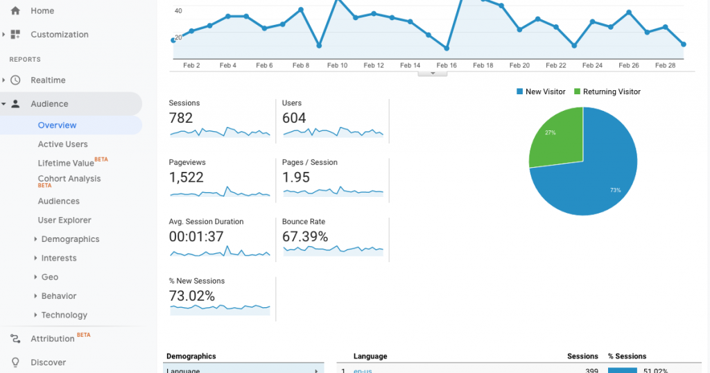 An image of google analytics displaying session data.