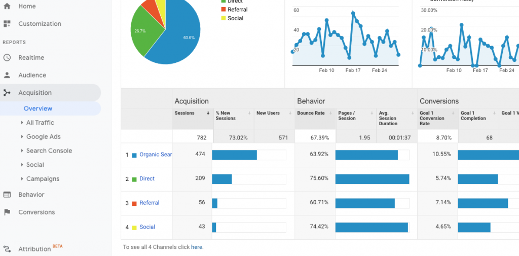 An image of Google Analytics displaying different types of traffic.
