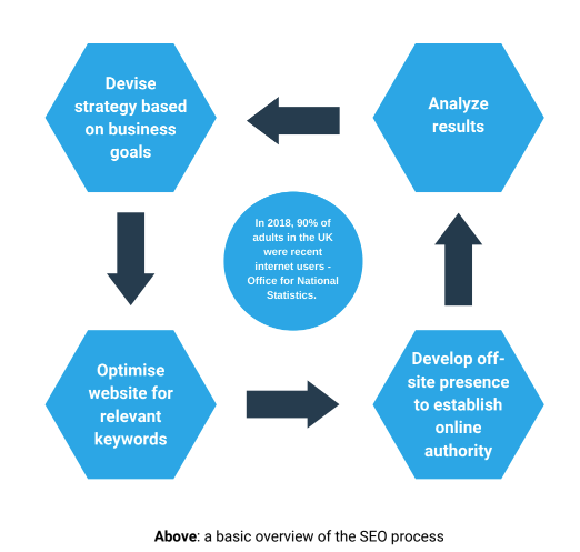 An infographic demonstrating the SEO process.